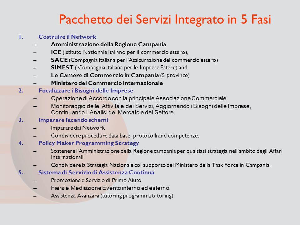 Pacchetto dei Servizi Integrato in 5 Fasi 1.Costruire il Network –Amministrazione della Regione Campania –ICE (Istituto Nazionale Italiano per il comm