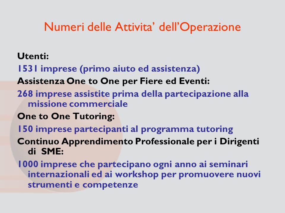 Numeri delle Attivita dellOperazione Utenti: 1531 imprese (primo aiuto ed assistenza) Assistenza One to One per Fiere ed Eventi: 268 imprese assistite