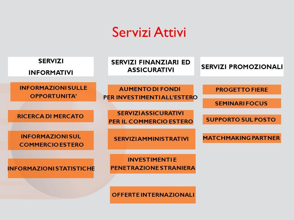 Servizi Attivi SERVIZI INFORMATIVI SERVIZI PROMOZIONALI INFORMAZIONI STATISTICHE INFORMAZIONI SUL COMMERCIO ESTERO RICERCA DI MERCATO AUMENTO DI FONDI