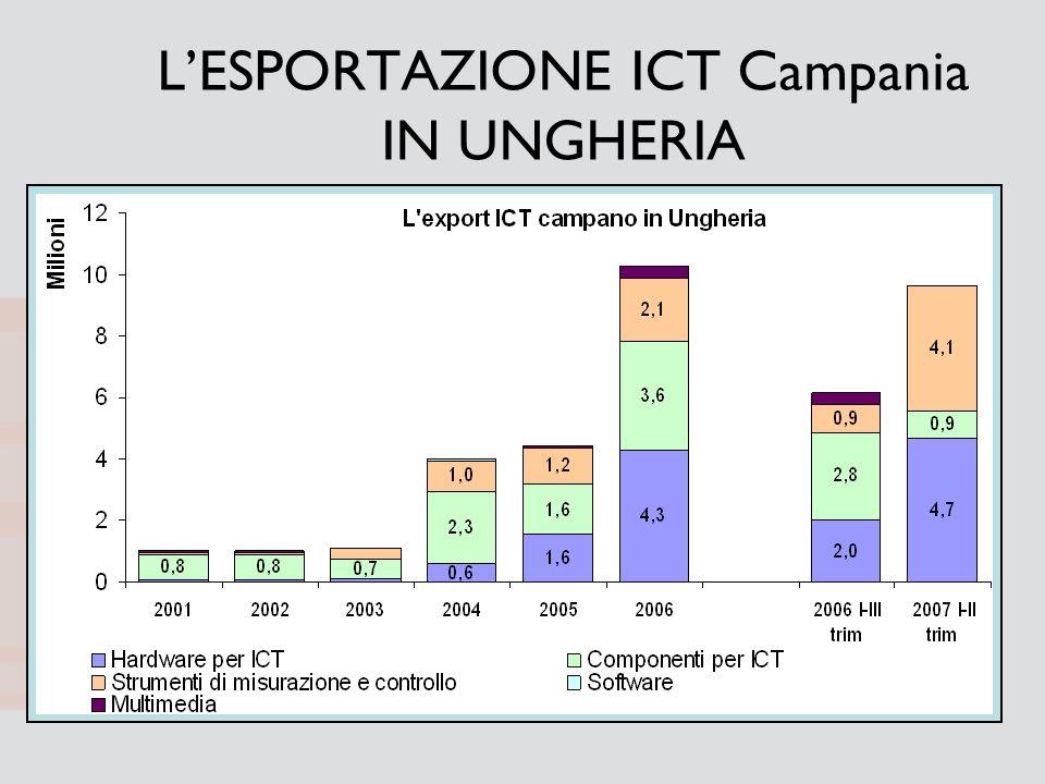 LESPORTAZIONE ICT Campania IN UNGHERIA