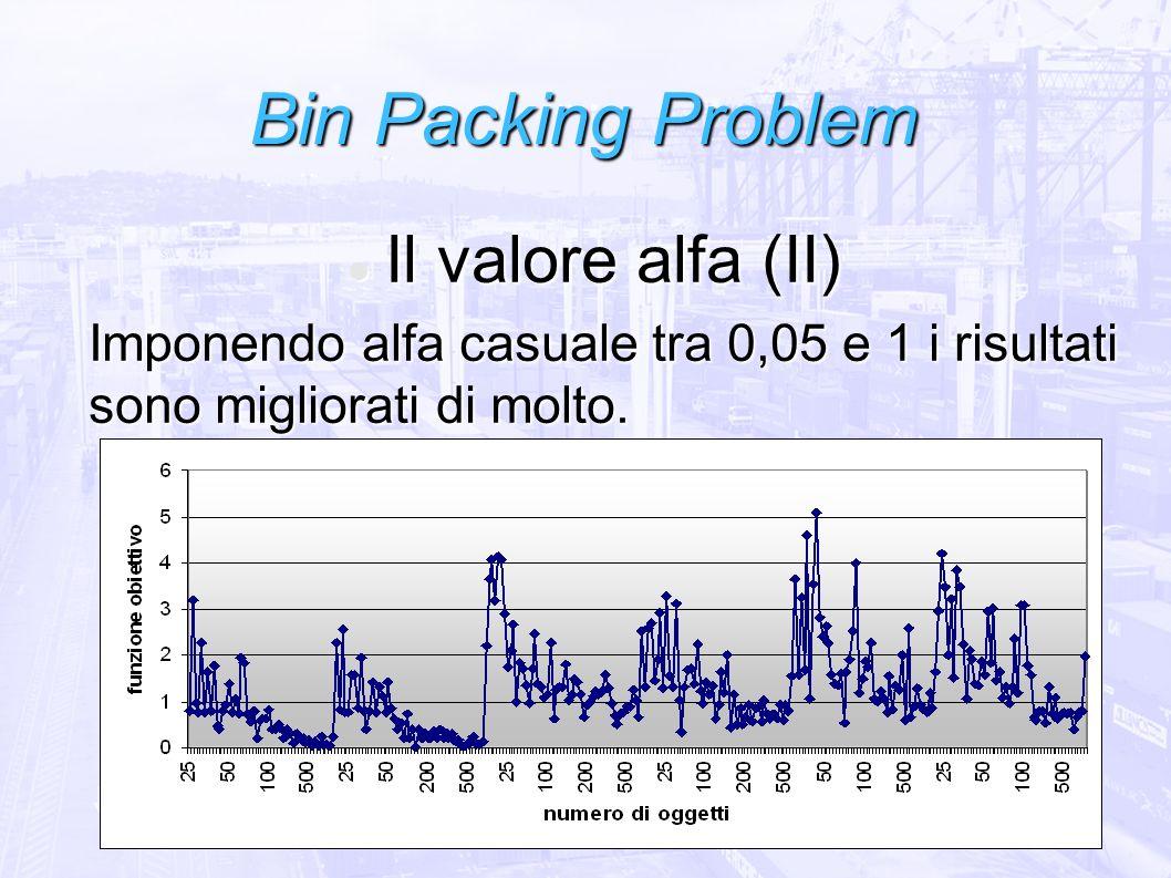 Bin Packing Problem Il valore alfa (II) Il valore alfa (II) Imponendo alfa casuale tra 0,05 e 1 i risultati sono migliorati di molto.