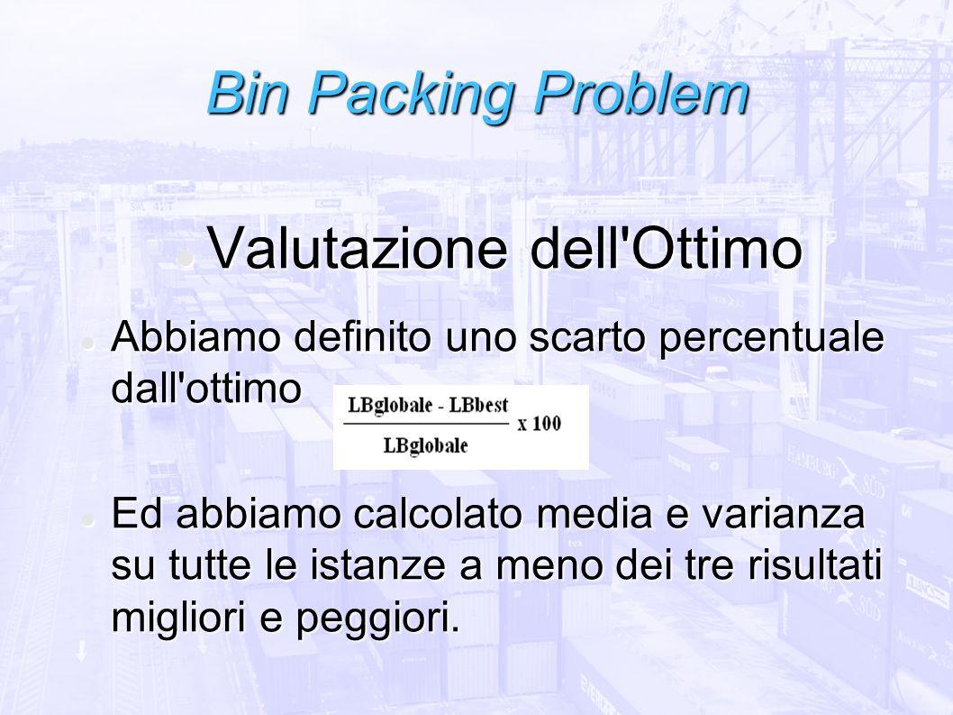 Bin Packing Problem Valutazione dell'Ottimo Valutazione dell'Ottimo Abbiamo definito uno scarto percentuale dall'ottimo Abbiamo definito uno scarto pe