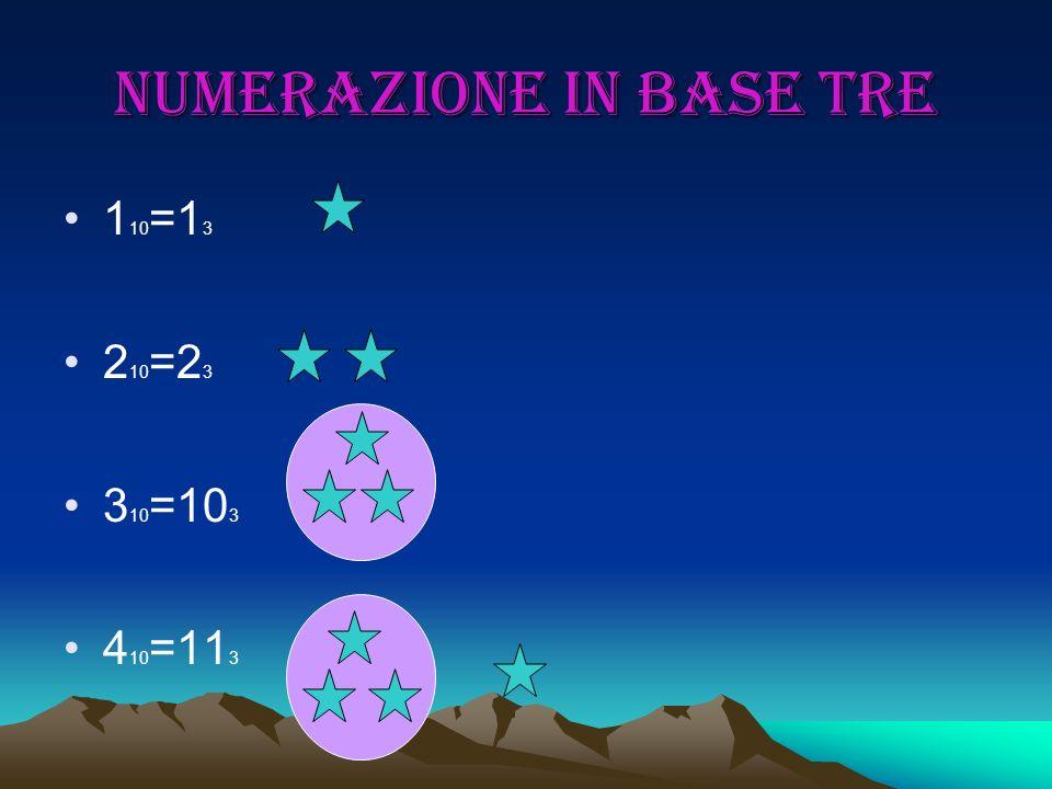 Numerazione in base tre 1 10 =1 3 2 10 =2 3 3 10 =10 3 4 10 =11 3