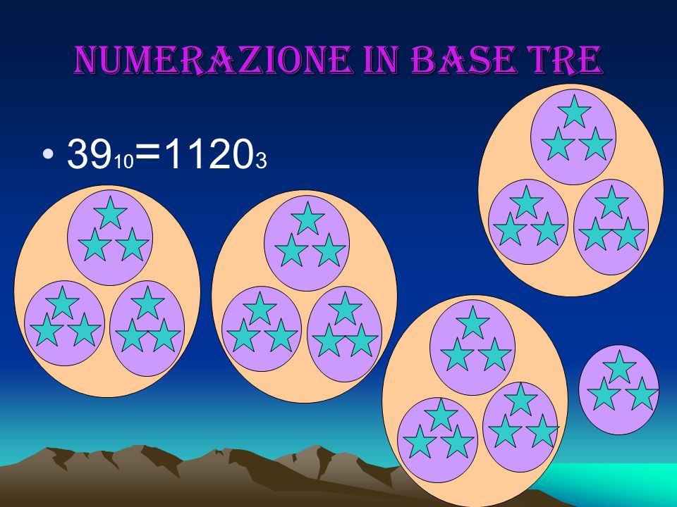 Numerazione in base tre 39 10 = 1120 3