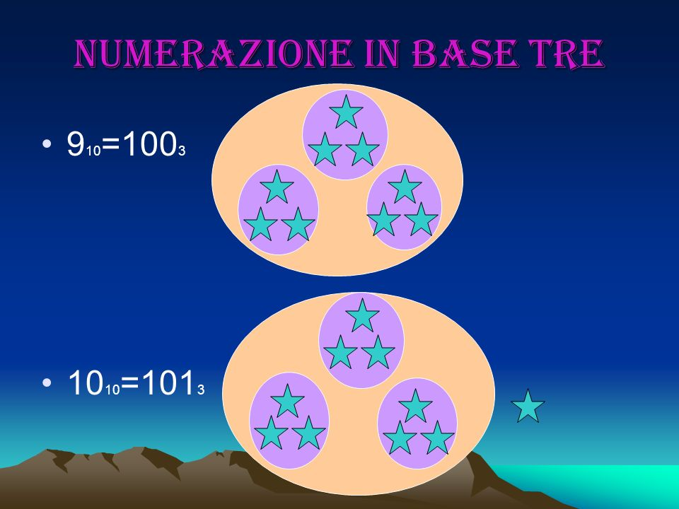 Numerazione in base tre 9 10 =100 3 10 10 =101 3