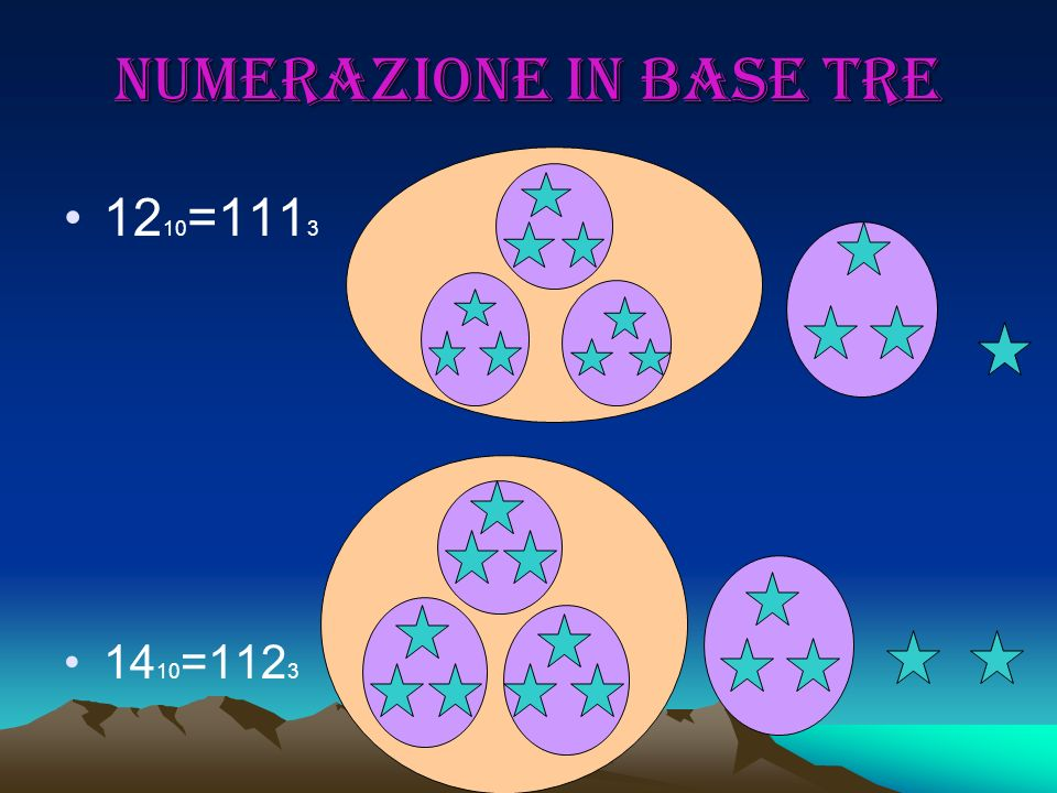 Numerazione in base tre 12 10 =111 3 14 10 =112 3