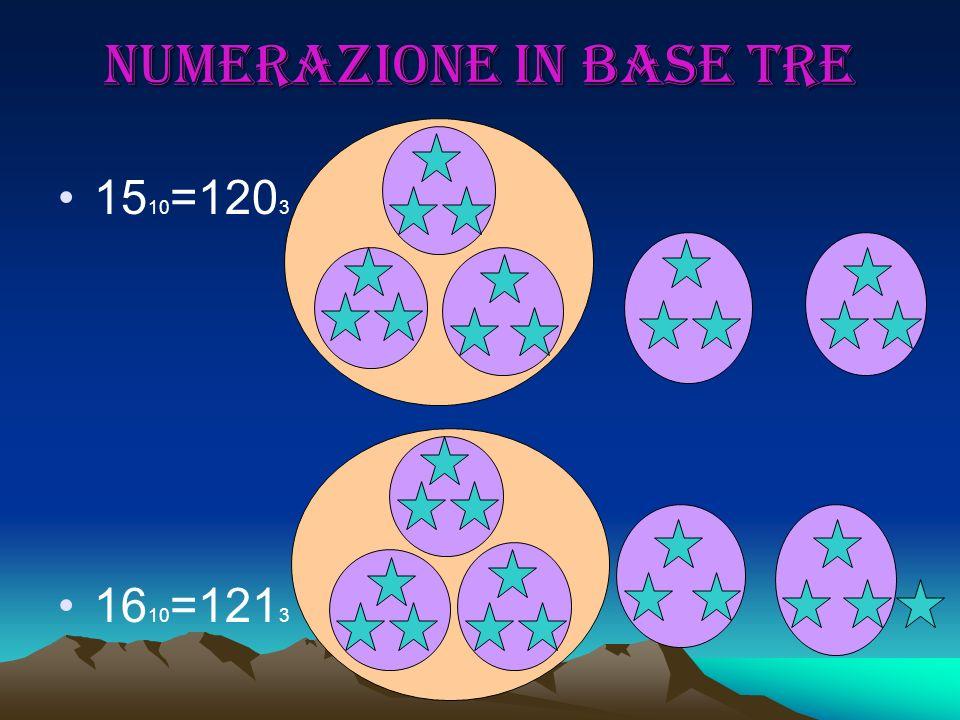 Numerazione in base tre 15 10 =120 3 16 10 =121 3