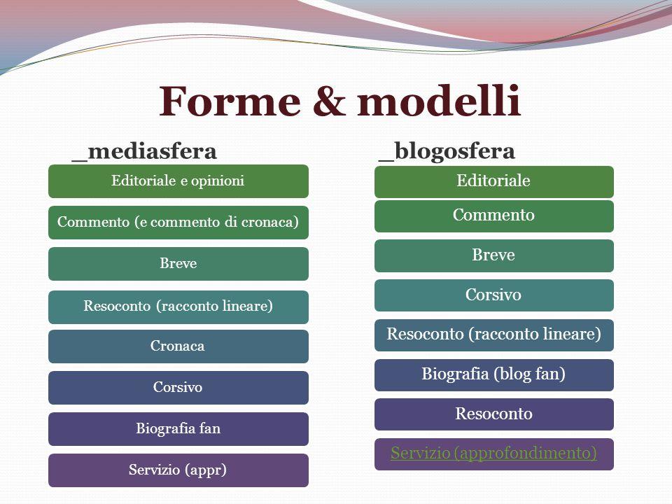 Forme & modelli _mediasfera _blogosfera Editoriale e opinioniCommento (e commento di cronaca)BreveResoconto (racconto lineare)CronacaCorsivoBiografia fanServizio (appr) EditorialeCommentoBreveCorsivoResoconto (racconto lineare)Biografia (blog fan)ResocontoServizio (approfondimento)