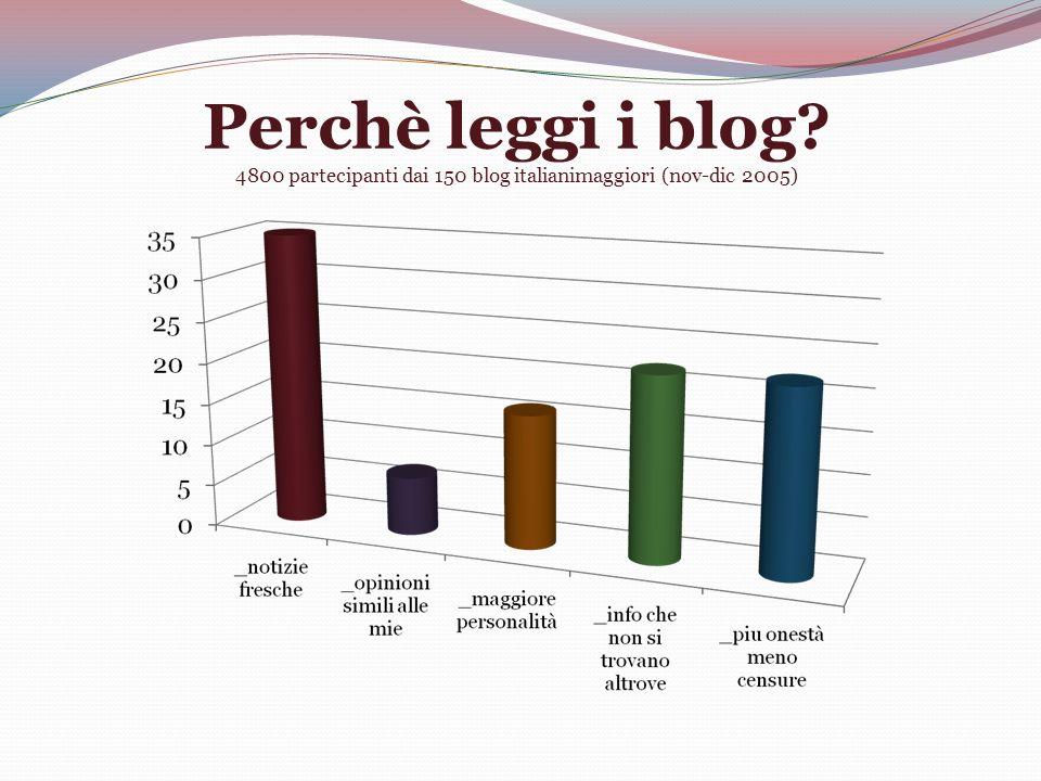 Perchè leggi i blog? 4800 partecipanti dai 150 blog italianimaggiori (nov-dic 2005)