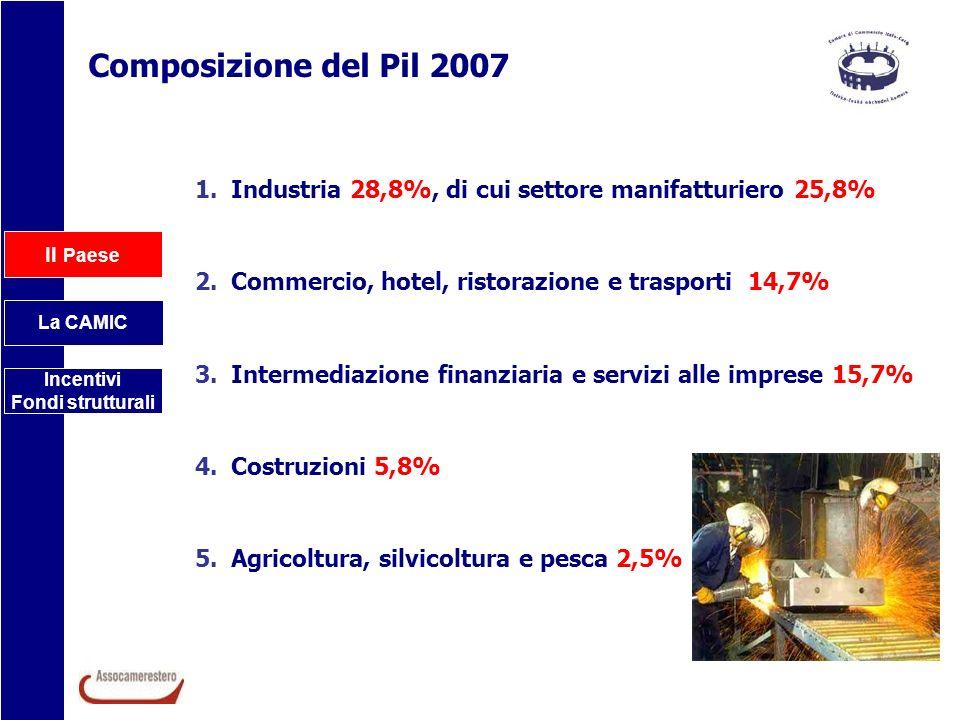 Il Paese La CAMIC Incentivi Fondi strutturali Composizione del Pil 2007 1.Industria 28,8%, di cui settore manifatturiero 25,8% 2.Commercio, hotel, ris