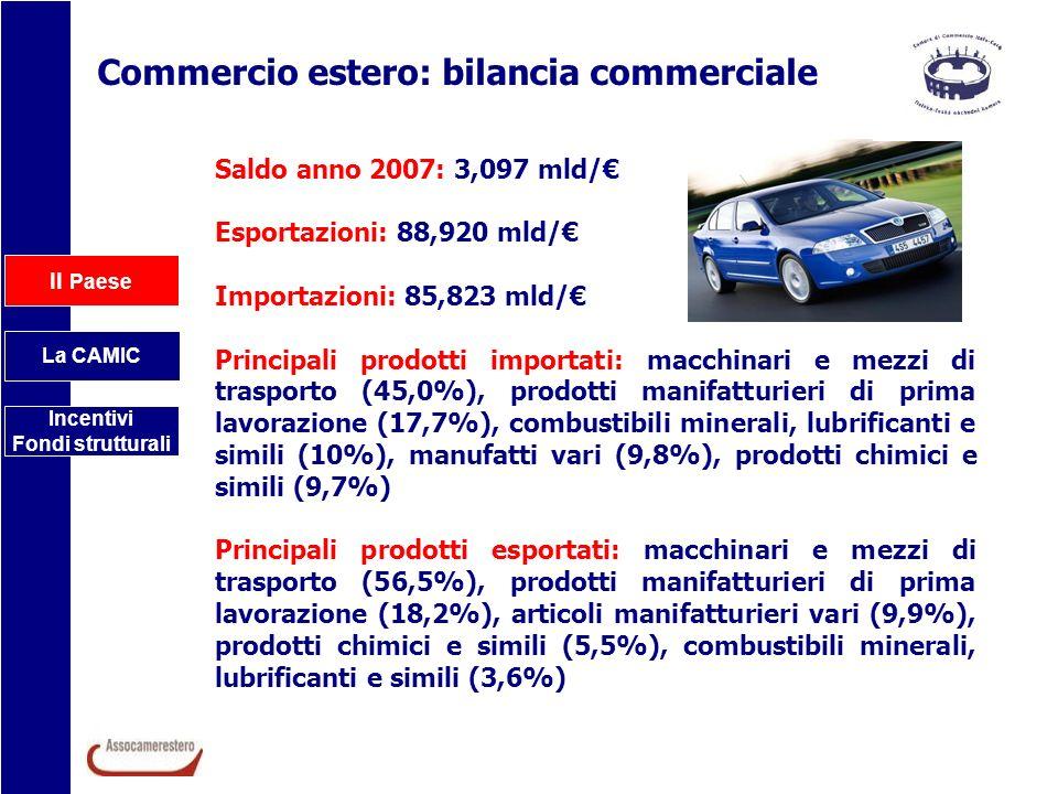 Il Paese La CAMIC Incentivi Fondi strutturali Commercio estero: bilancia commerciale Saldo anno 2007: 3,097 mld/ Esportazioni: 88,920 mld/ Importazion