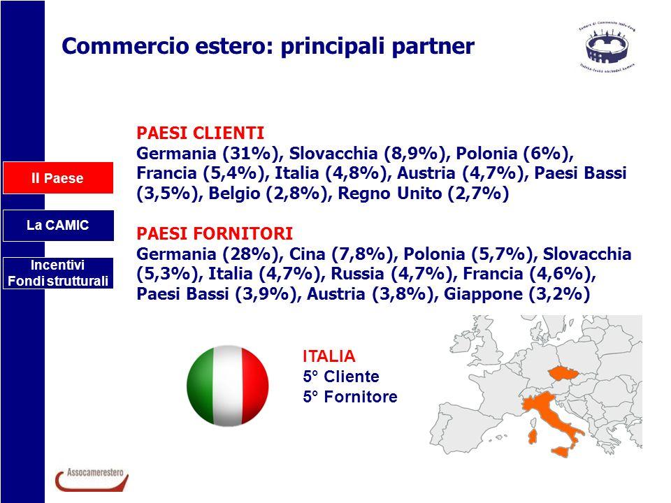 Il Paese La CAMIC Incentivi Fondi strutturali Commercio estero: principali partner PAESI CLIENTI Germania (31%), Slovacchia (8,9%), Polonia (6%), Fran