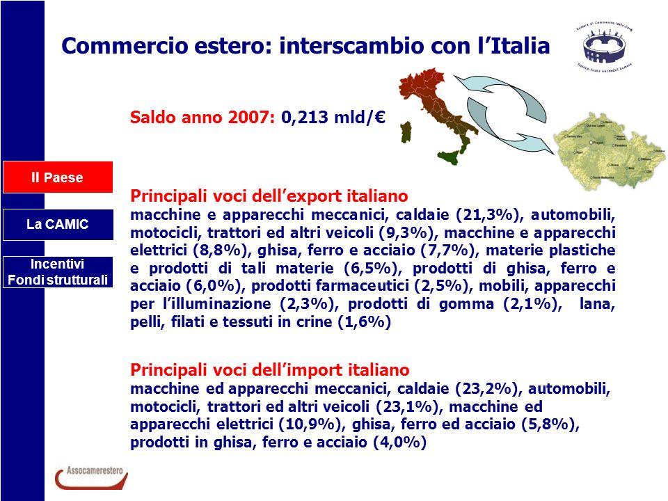 Il Paese La CAMIC Incentivi Fondi strutturali Commercio estero: interscambio con lItalia Saldo anno 2007: 0,213 mld/ Principali voci dellexport italia