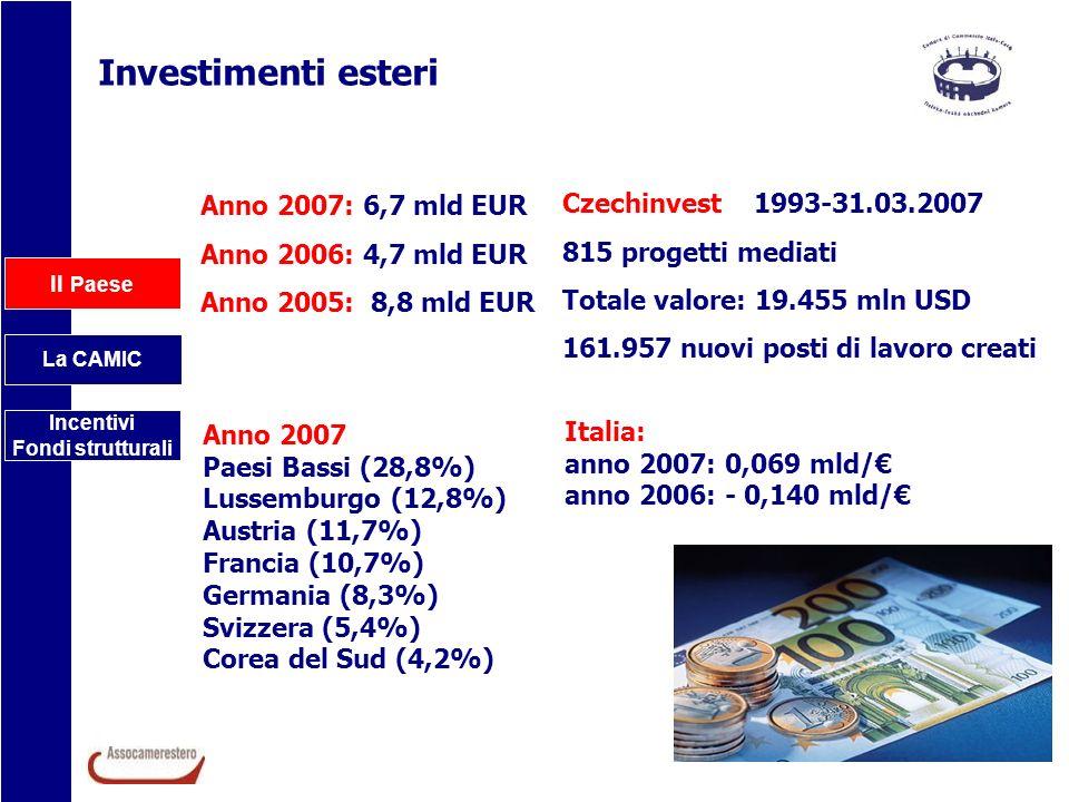 Il Paese La CAMIC Incentivi Fondi strutturali Investimenti esteri Anno 2007: 6,7 mld EUR Anno 2006: 4,7 mld EUR Anno 2005: 8,8 mld EUR Czechinvest 199