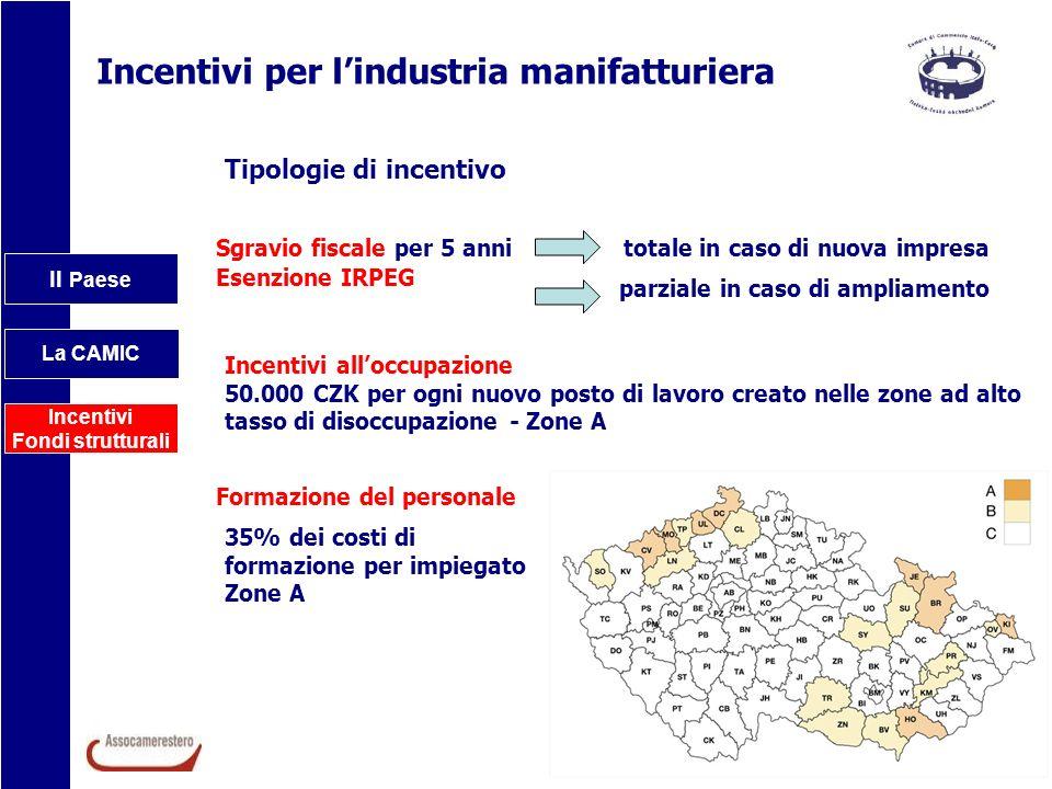 Il Paese La CAMIC Incentivi Fondi strutturali Incentivi per lindustria manifatturiera Tipologie di incentivo Sgravio fiscale per 5 anni Esenzione IRPE