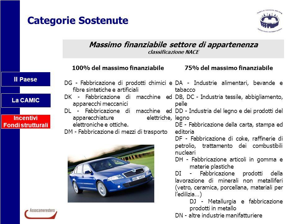Il Paese La CAMIC Incentivi Fondi strutturali Categorie Sostenute Massimo finanziabile settore di appartenenza classificazione NACE 100% del massimo f