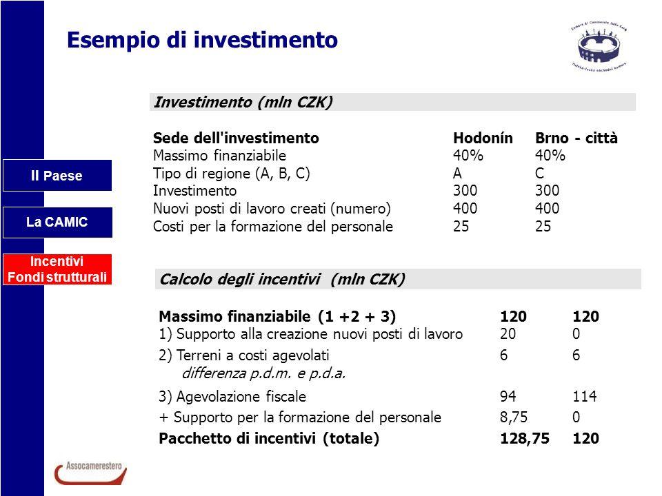 Esempio di investimento Il Paese La CAMIC Incentivi Fondi strutturali Investimento (mln CZK) Sede dell'investimento Massimo finanziabile Tipo di regio