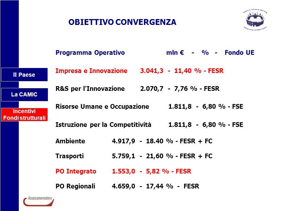 Il Paese La CAMIC Incentivi Fondi strutturali OBIETTIVO CONVERGENZA Programma Operativo mln - % - Fondo UE Impresa e Innovazione3.041,3 - 11,40 % - FE
