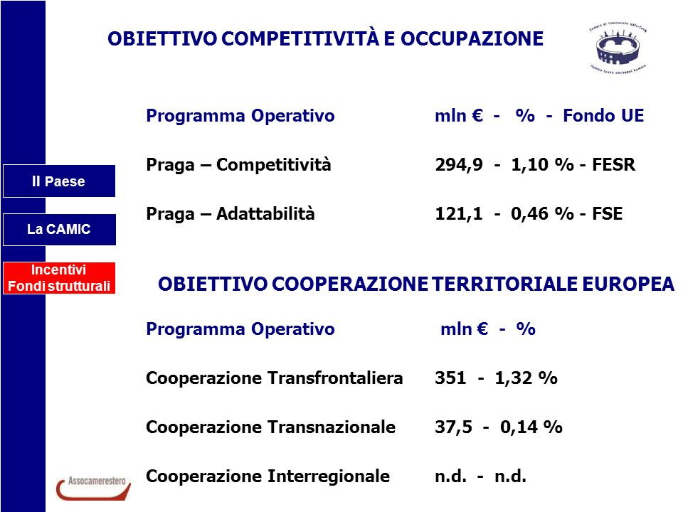 Il Paese La CAMIC Incentivi Fondi strutturali OBIETTIVO COMPETITIVITÀ E OCCUPAZIONE OBIETTIVO COOPERAZIONE TERRITORIALE EUROPEA Programma Operativo ml