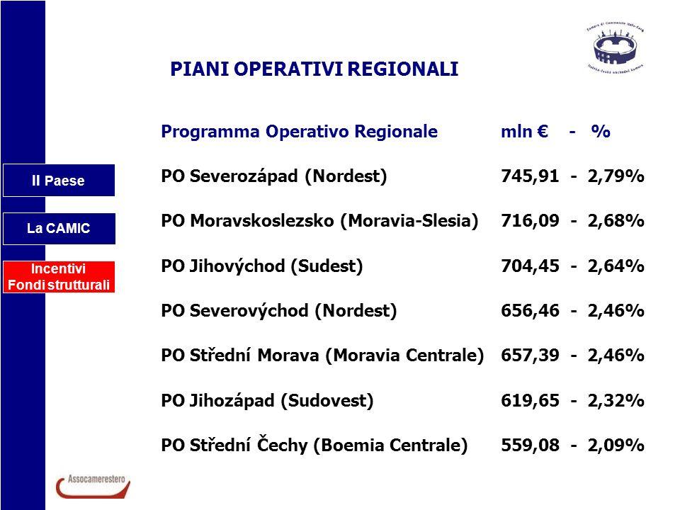 Il Paese La CAMIC Incentivi Fondi strutturali PIANI OPERATIVI REGIONALI Programma Operativo Regionale mln - % PO Severozápad (Nordest) 745,91 - 2,79%