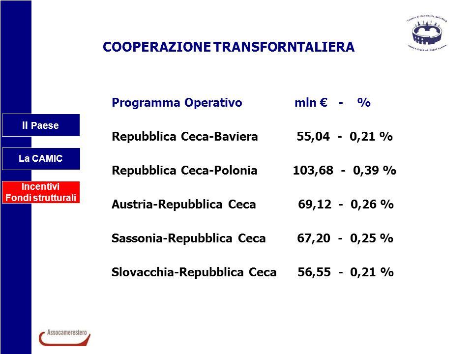 Il Paese La CAMIC Incentivi Fondi strutturali Programma Operativo mln - % Repubblica Ceca-Baviera 55,04 - 0,21 % Repubblica Ceca-Polonia 103,68 - 0,39