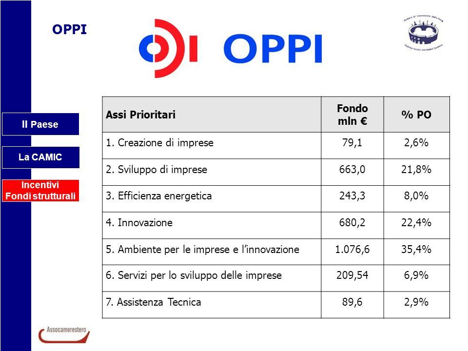 Il Paese La CAMIC Incentivi Fondi strutturali OPPI Assi Prioritari Fondo mln % PO 1. Creazione di imprese79,12,6% 2. Sviluppo di imprese663,021,8% 3.