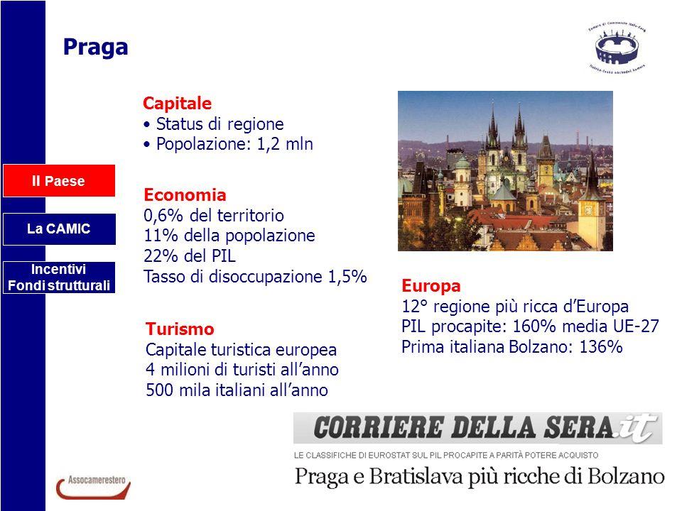 Il Paese La CAMIC Incentivi Fondi strutturali OBIETTIVO COMPETITIVITÀ E OCCUPAZIONE OBIETTIVO COOPERAZIONE TERRITORIALE EUROPEA Programma Operativo mln - % - Fondo UE Praga – Competitività294,9 - 1,10 % - FESR Praga – Adattabilità121,1 - 0,46 % - FSE Programma Operativo mln - % Cooperazione Transfrontaliera351 - 1,32 % Cooperazione Transnazionale37,5 - 0,14 % Cooperazione Interregionalen.d.