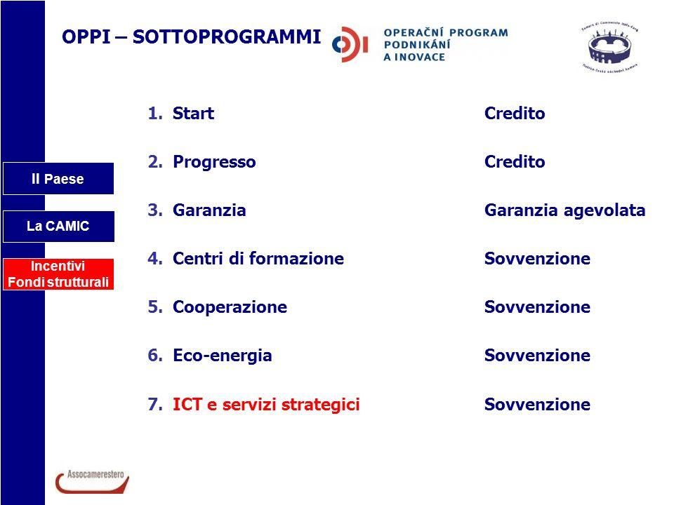 Il Paese La CAMIC Incentivi Fondi strutturali OPPI – SOTTOPROGRAMMI 1.StartCredito 2.Progresso Credito 3.Garanzia Garanzia agevolata 4.Centri di forma