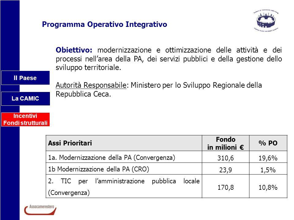 Il Paese La CAMIC Incentivi Fondi strutturali Programma Operativo Integrativo Assi Prioritari Fondo in milioni % PO 1a. Modernizzazione della PA (Conv