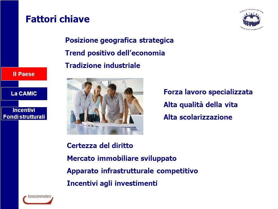 Il Paese La CAMIC Incentivi Fondi strutturali Fattori chiave Posizione geografica strategica Trend positivo delleconomia Tradizione industriale Forza