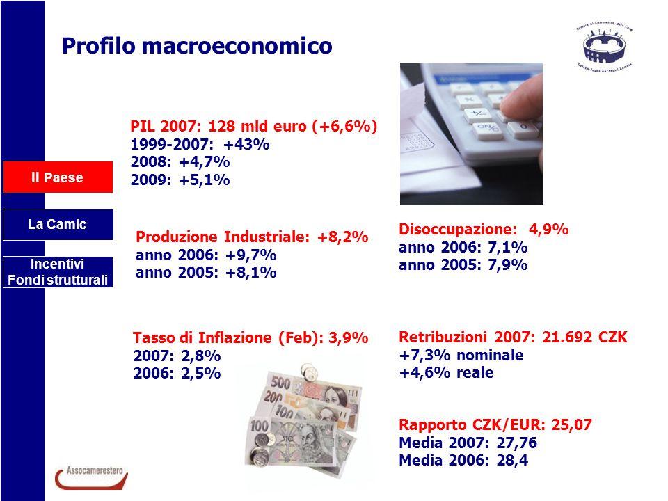 Il Paese La Camic Incentivi Fondi strutturali Profilo macroeconomico PIL 2007: 128 mld euro (+6,6%) 1999-2007: +43% 2008: +4,7% 2009: +5,1% Produzione