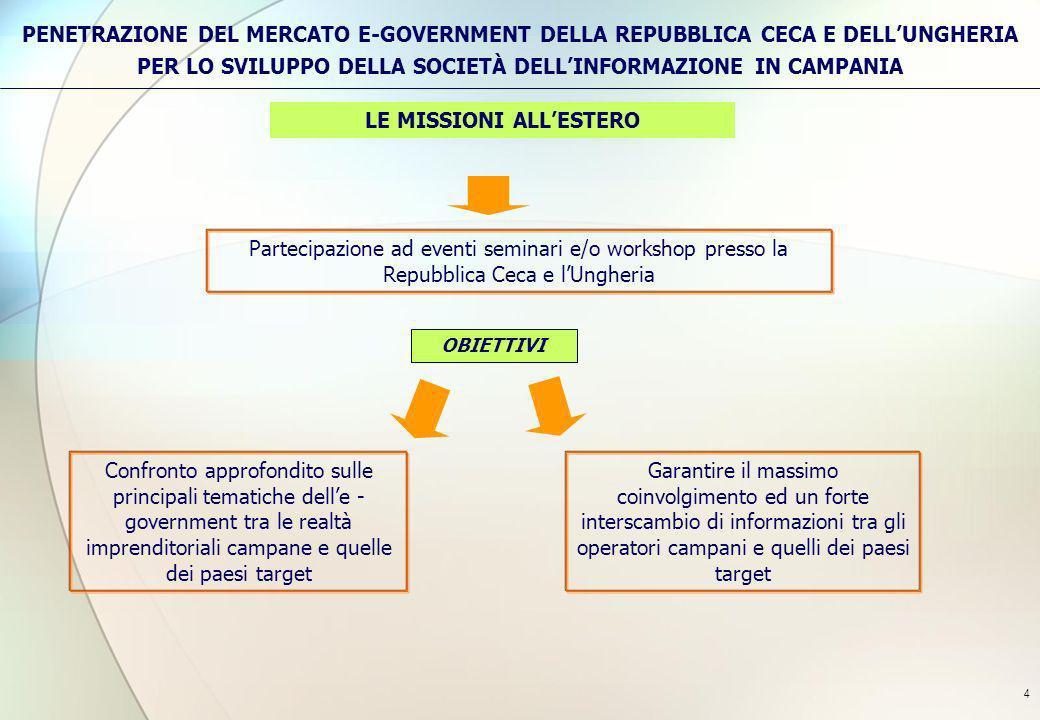 4 LE MISSIONI ALLESTERO Confronto approfondito sulle principali tematiche delle - government tra le realtà imprenditoriali campane e quelle dei paesi