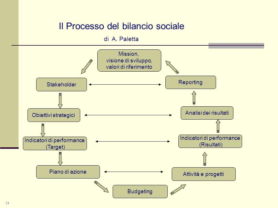 11 Il Processo del bilancio sociale di A.