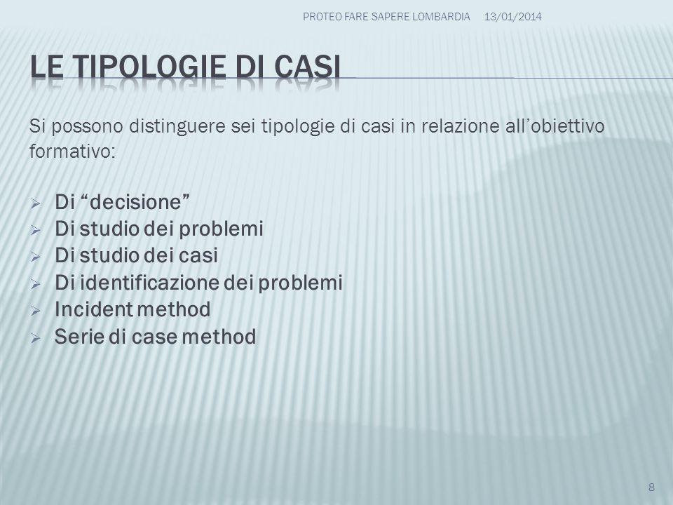 Si possono distinguere sei tipologie di casi in relazione allobiettivo formativo: Di decisione Di studio dei problemi Di studio dei casi Di identifica
