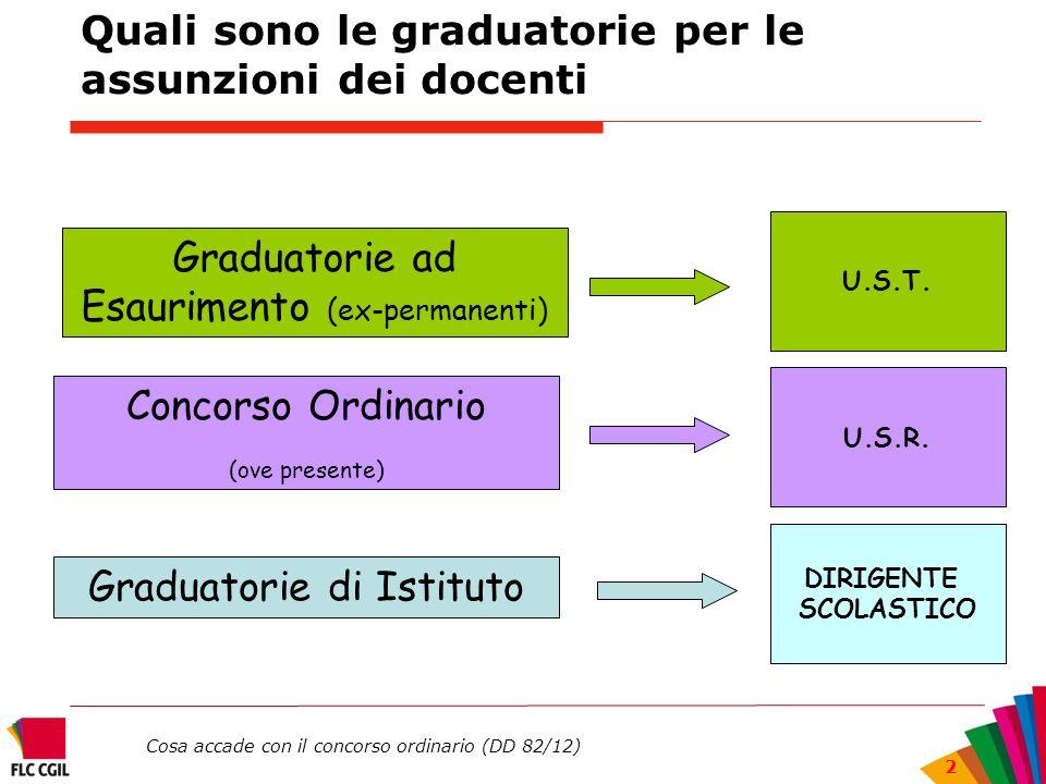 Cosa accade con il concorso ordinario (DD 82/12) 2 Quali sono le graduatorie per le assunzioni dei docenti Graduatorie ad Esaurimento (ex-permanenti)