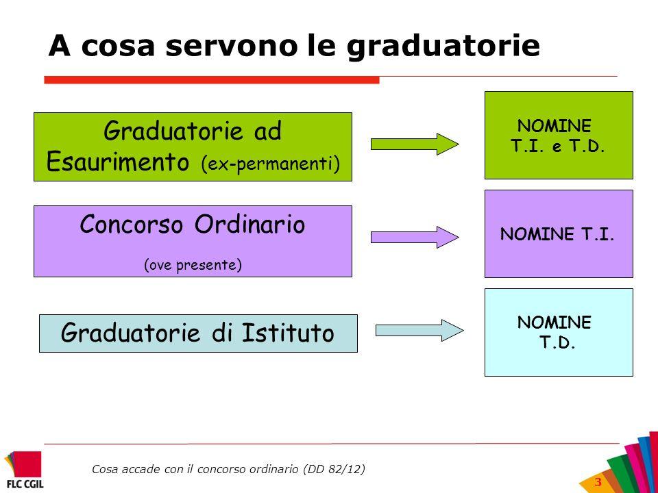 Cosa accade con il concorso ordinario (DD 82/12) 3 A cosa servono le graduatorie Graduatorie ad Esaurimento (ex-permanenti) Graduatorie di Istituto NO