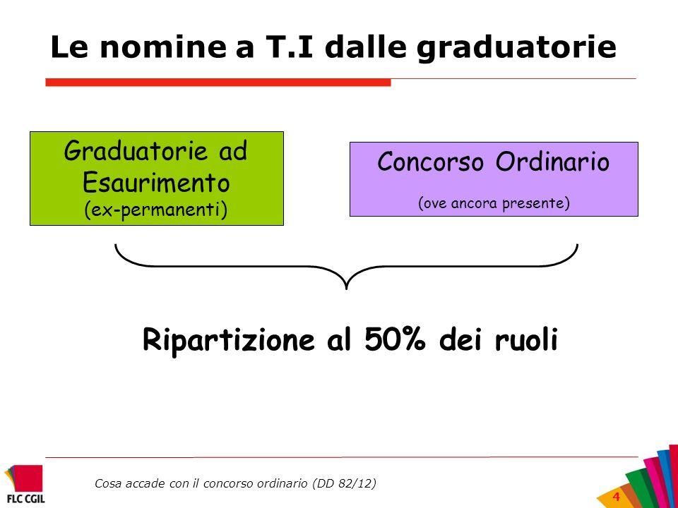 Cosa accade con il concorso ordinario (DD 82/12) 4 Le nomine a T.I dalle graduatorie Graduatorie ad Esaurimento (ex-permanenti) Concorso Ordinario (ov