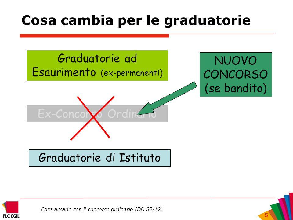 Cosa accade con il concorso ordinario (DD 82/12) 5 Cosa cambia per le graduatorie Ex-Concorso Ordinario Graduatorie ad Esaurimento (ex-permanenti) Gra