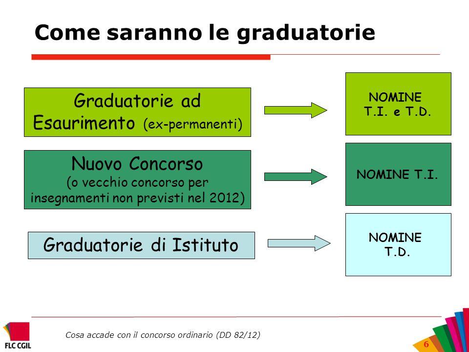 Cosa accade con il concorso ordinario (DD 82/12) 6 Come saranno le graduatorie Graduatorie ad Esaurimento (ex-permanenti) Graduatorie di Istituto NOMI