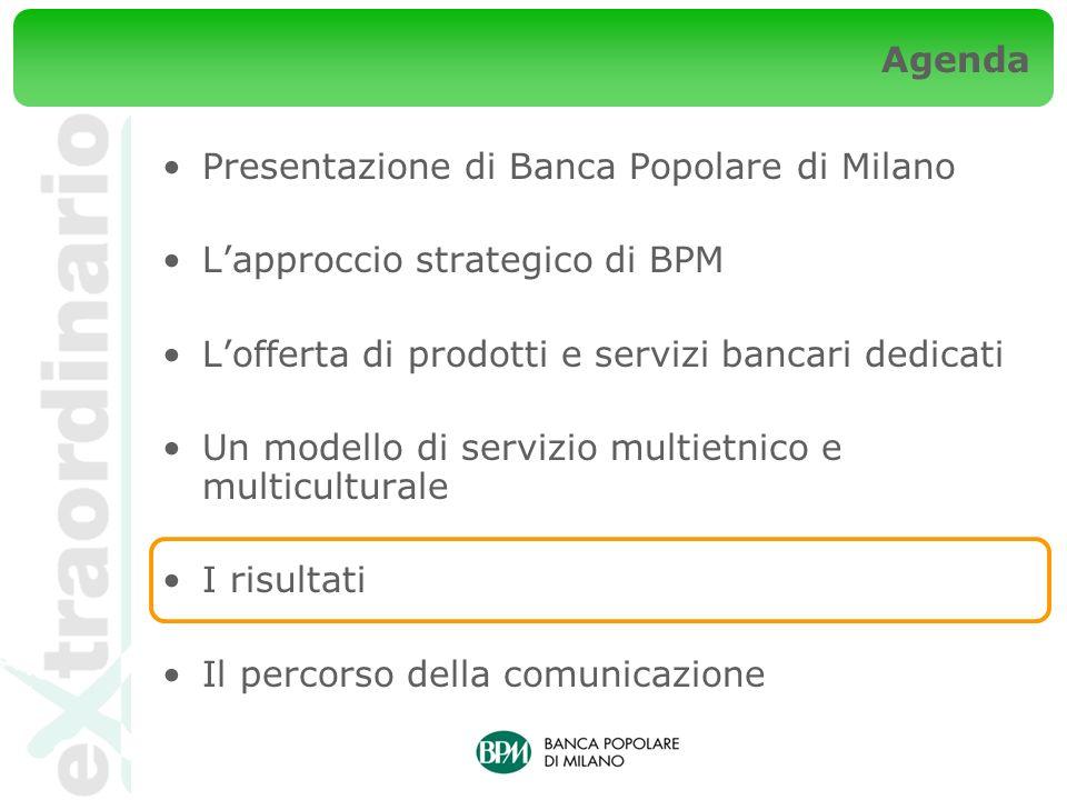 Agenda Presentazione di Banca Popolare di Milano Lapproccio strategico di BPM Lofferta di prodotti e servizi bancari dedicati Un modello di servizio multietnico e multiculturale I risultati Il percorso della comunicazione