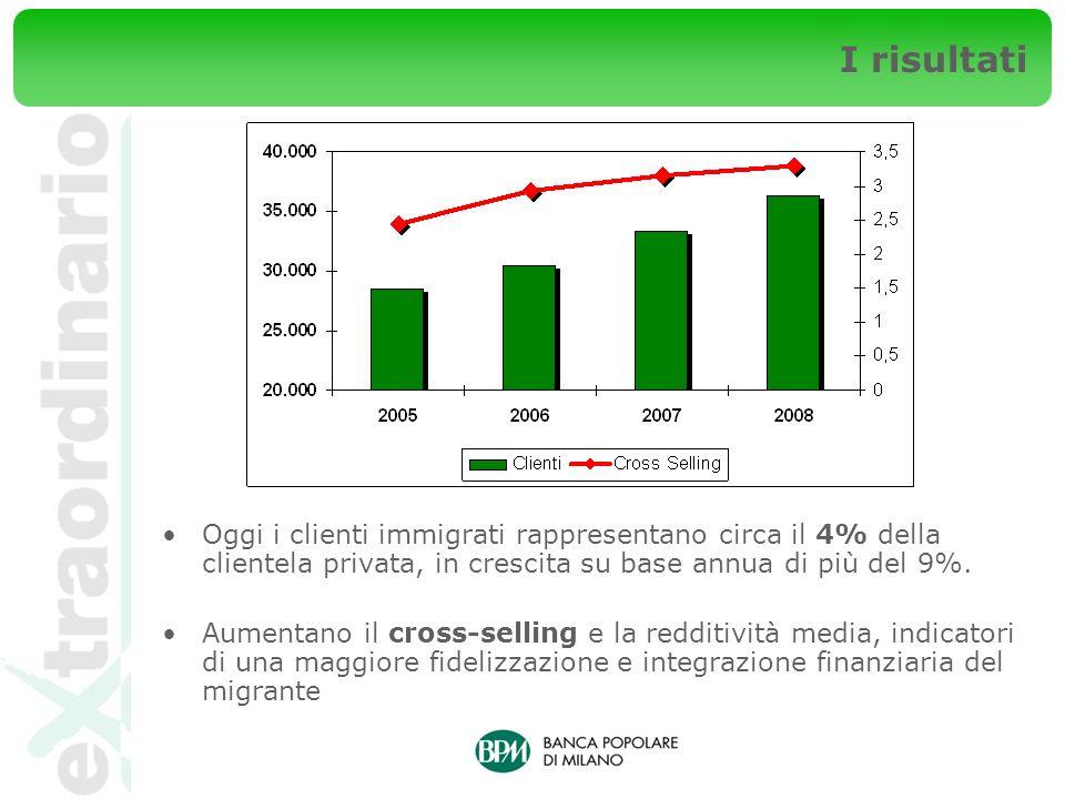 I risultati Oggi i clienti immigrati rappresentano circa il 4% della clientela privata, in crescita su base annua di più del 9%. Aumentano il cross-se