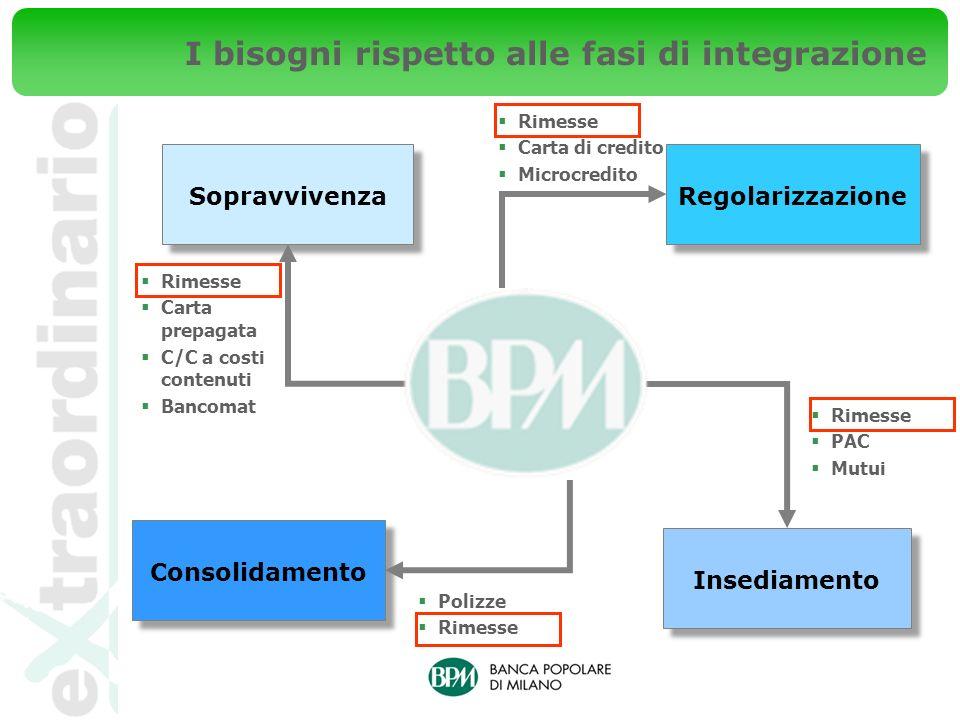 Regolarizzazione Consolidamento Sopravvivenza I bisogni rispetto alle fasi di integrazione Insediamento Rimesse Carta di credito Microcredito Polizze