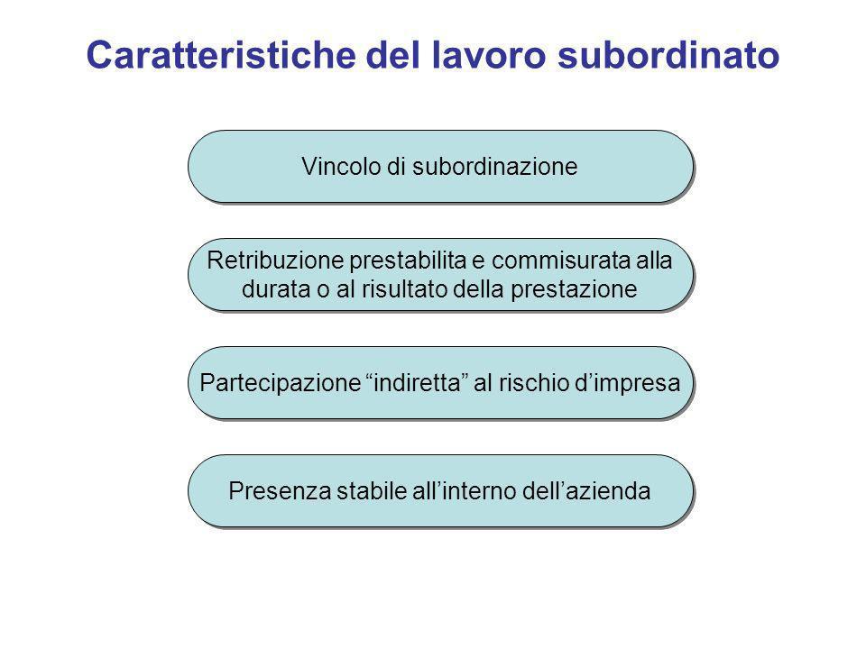 Caratteristiche del lavoro subordinato Vincolo di subordinazione Retribuzione prestabilita e commisurata alla durata o al risultato della prestazione