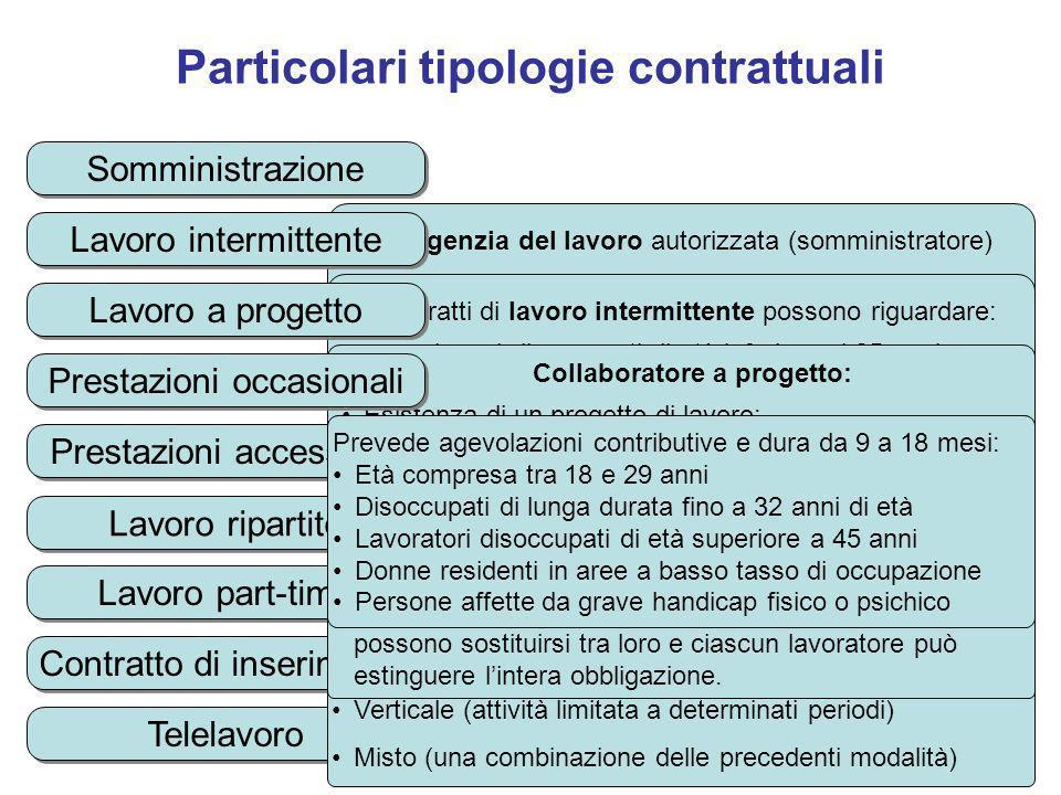 Particolari tipologie contrattuali UnAgenzia del lavoro autorizzata (somministratore) assume un lavoratore e lo mette a disposizione di unimpresa (uti