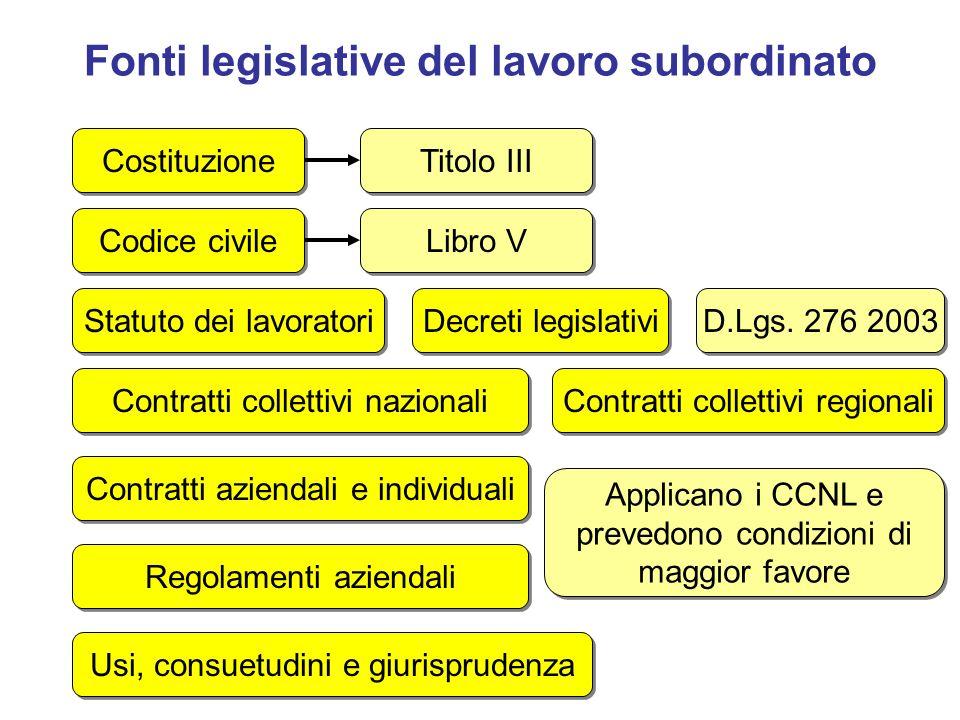 Fonti legislative del lavoro subordinato Contratti collettivi nazionali Costituzione Codice civile Decreti legislativi Contratti aziendali e individua