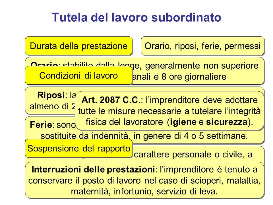 Tutela del lavoro subordinato Durata della prestazione Orario, riposi, ferie, permessi Orario: stabilito dalla legge, generalmente non superiore alle