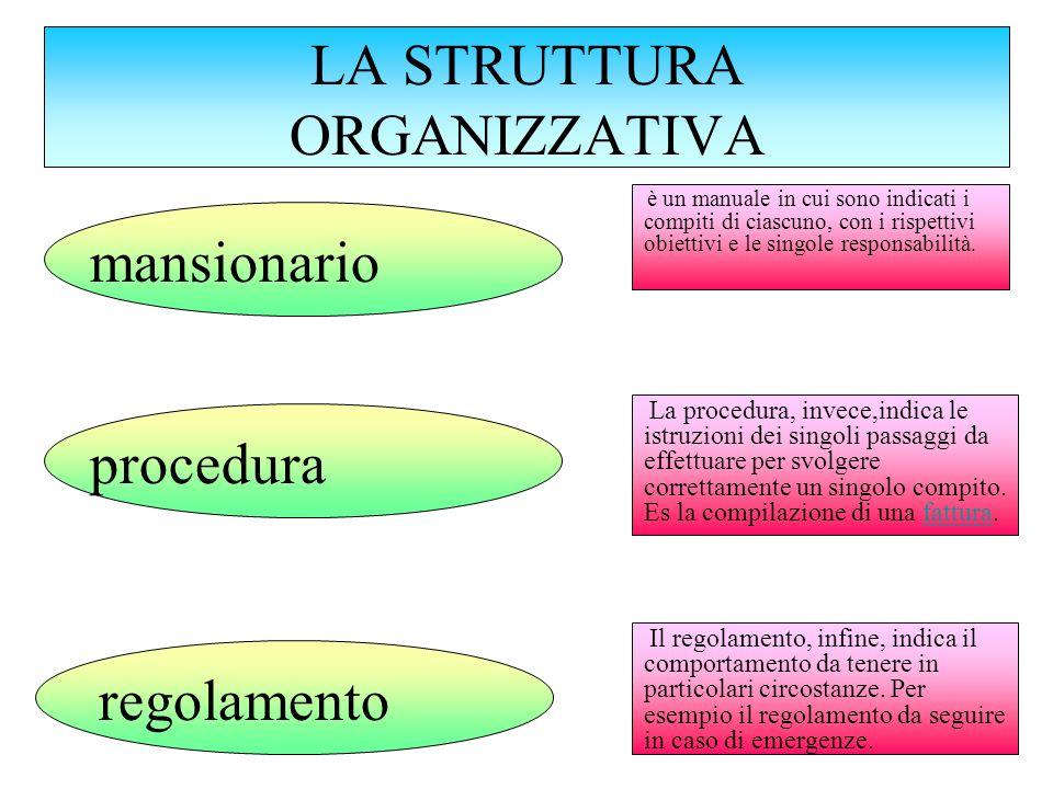 LA STRUTTURA ORGANIZZATIVA è un manuale in cui sono indicati i compiti di ciascuno, con i rispettivi obiettivi e le singole responsabilità. mansionari
