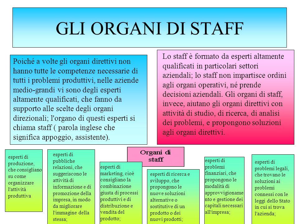 GLI ORGANI OPERATIVI Gli organi operativi sono formati da quelle persone che eseguono effettivamente le attività che ottengono i prodotti o i servizi, che rappresentano lo scopo dell azienda.
