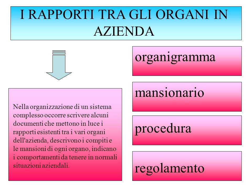 I RAPPORTI TRA GLI ORGANI IN AZIENDA Nella organizzazione di un sistema complesso occorre scrivere alcuni documenti che mettono in luce i rapporti esi