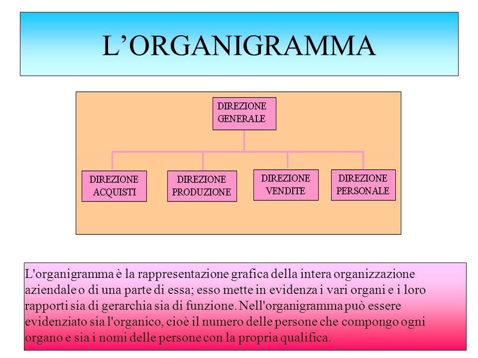 LORGANIGRAMMA L'organigramma è la rappresentazione grafica della intera organizzazione aziendale o di una parte di essa; esso mette in evidenza i vari
